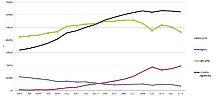 Apparent consumption, internal collection import and export of waste paper from 1995 to 2012