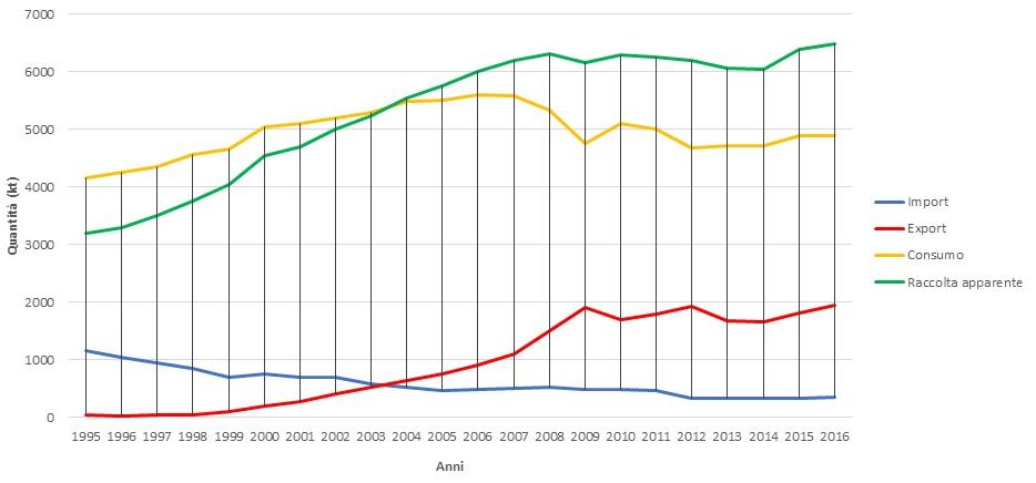Consumo apparente, raccolta interna import ed export di macero dal 1995 al 2016